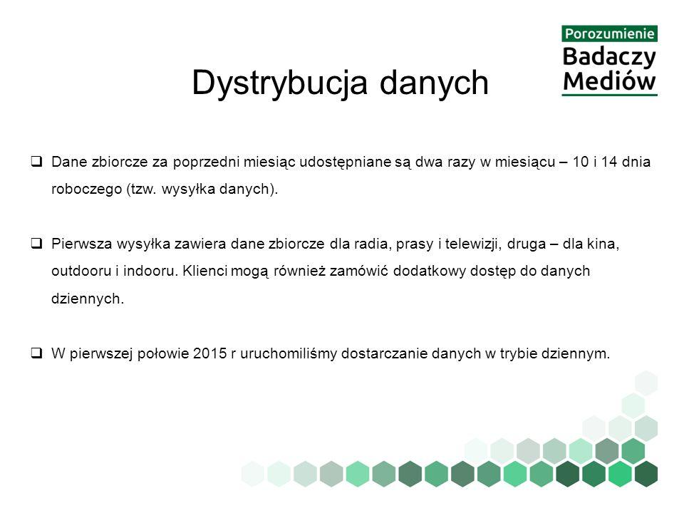 Dystrybucja danych Dane zbiorcze za poprzedni miesiąc udostępniane są dwa razy w miesiącu – 10 i 14 dnia roboczego (tzw. wysyłka danych).