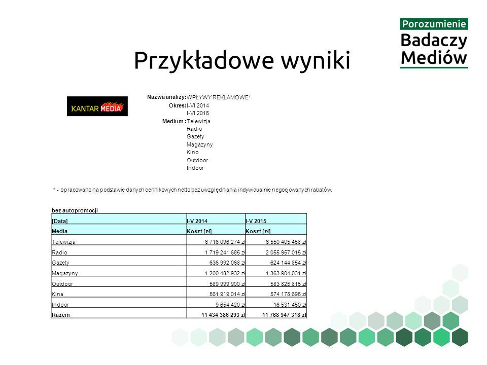 Przykładowe wyniki Nazwa analizy: WPŁYWY REKLAMOWE* Okres: I-VI 2014