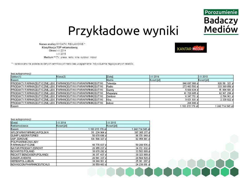 Przykładowe wyniki Nazwa analizy: WYDATKI REKLAMOWE * Klasyfikacja: