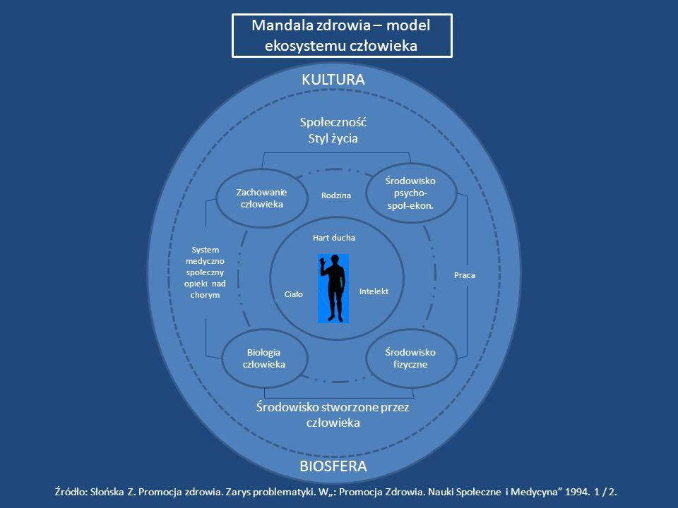 Mandala zdrowia – model ekosystemu człowieka