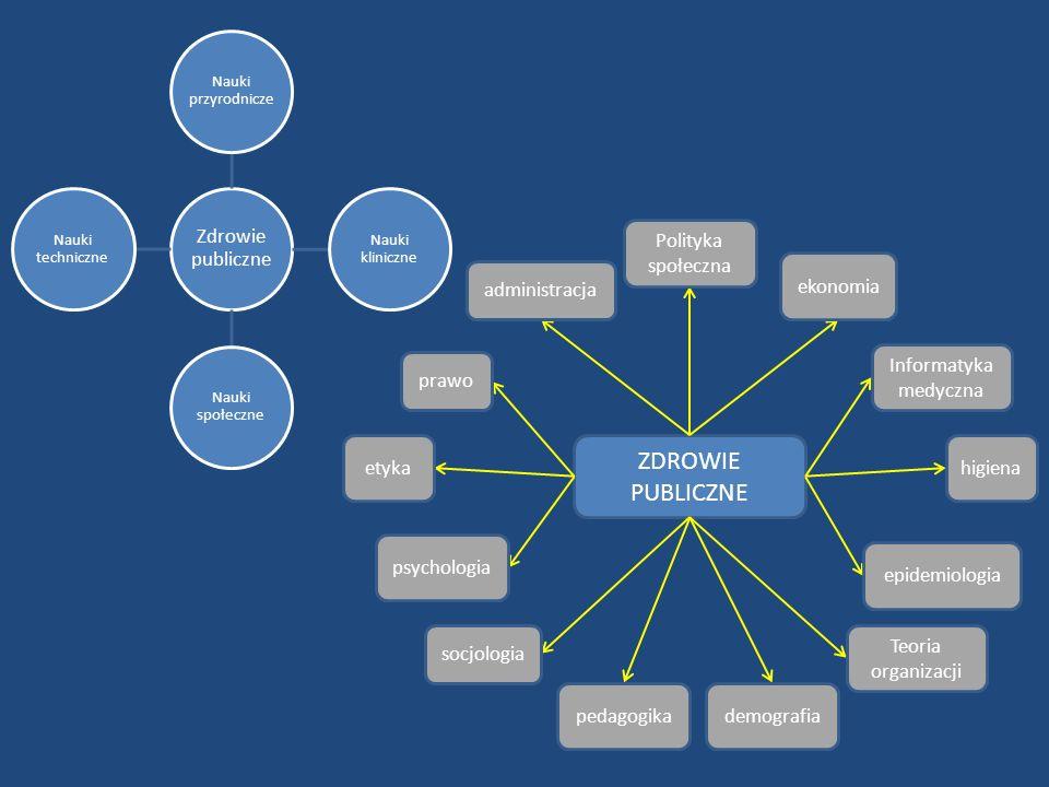 ZDROWIE PUBLICZNE Polityka społeczna ekonomia administracja