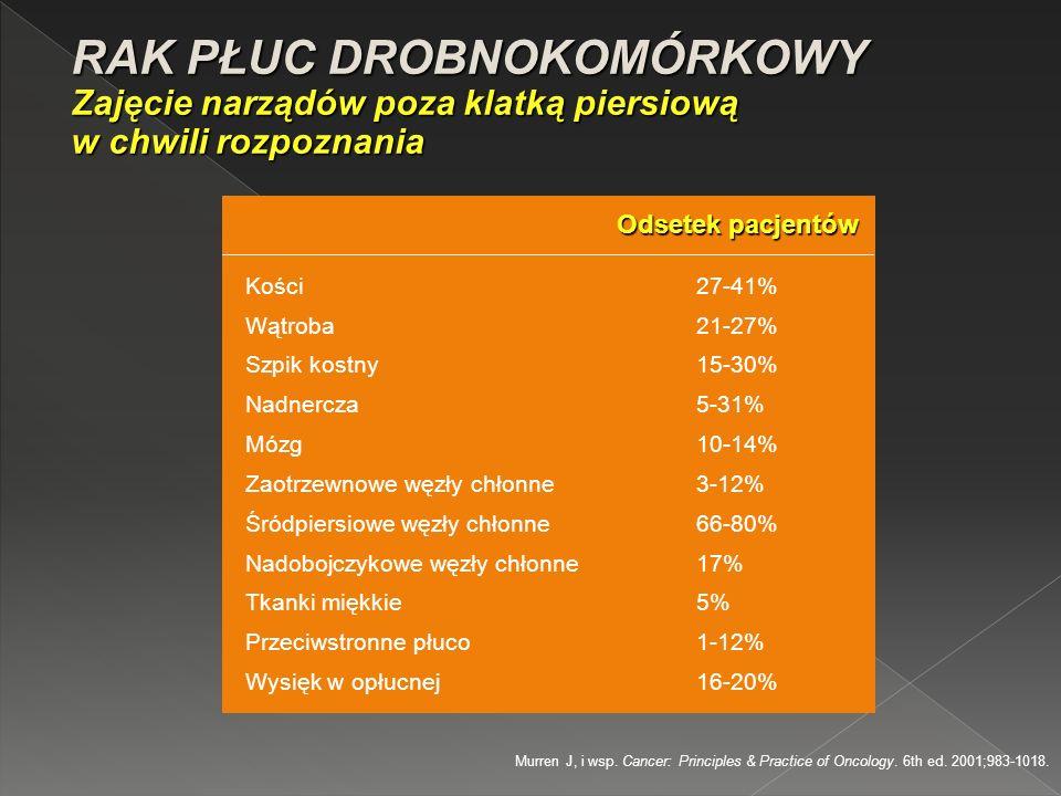 RAK PŁUC DROBNOKOMÓRKOWY Ocena zasięgu choroby