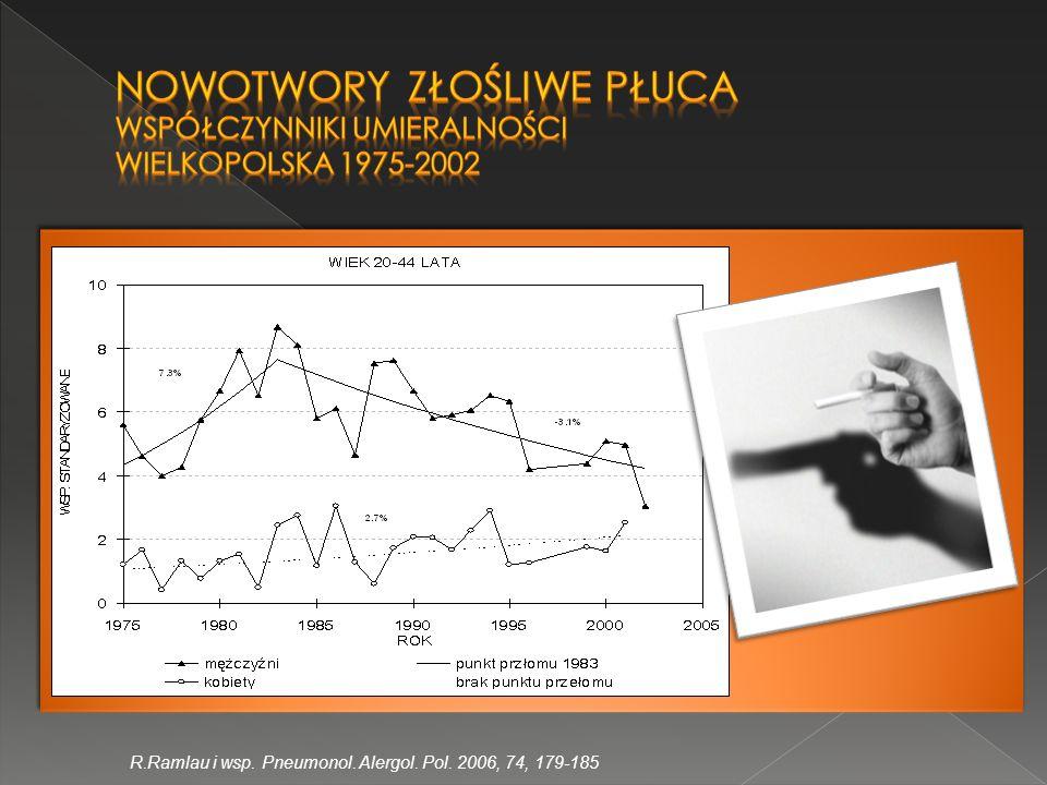 Zachorowania na nowotwory złośliwe płuca Mężczyźni, Wielkopolska 1999-2008