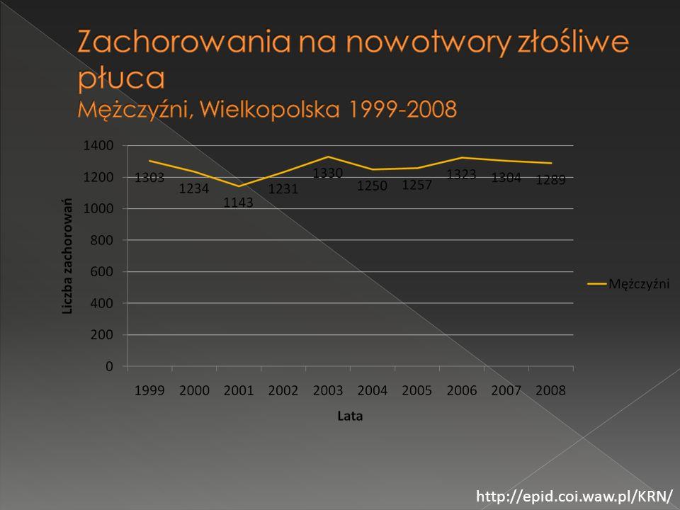 Zachorowania na nowotwory złośliwe płuca Kobiety, Wielkopolska 1999-2008