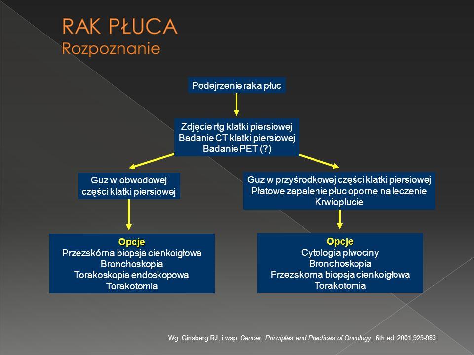 RAK PŁUCA Bronchoskopia
