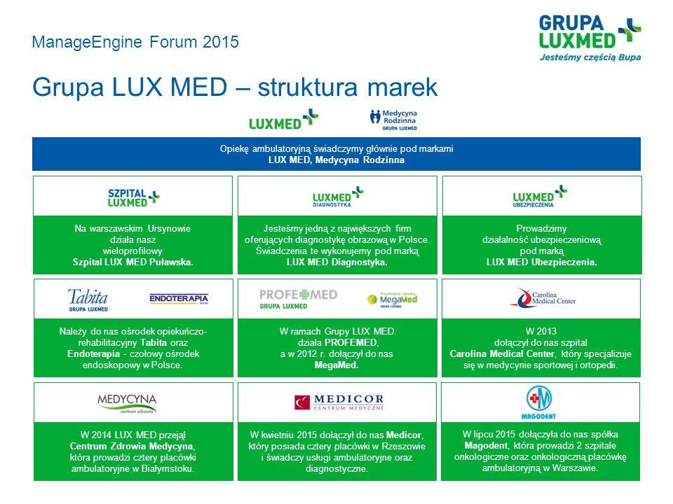 Grupa LUX MED – struktura marek