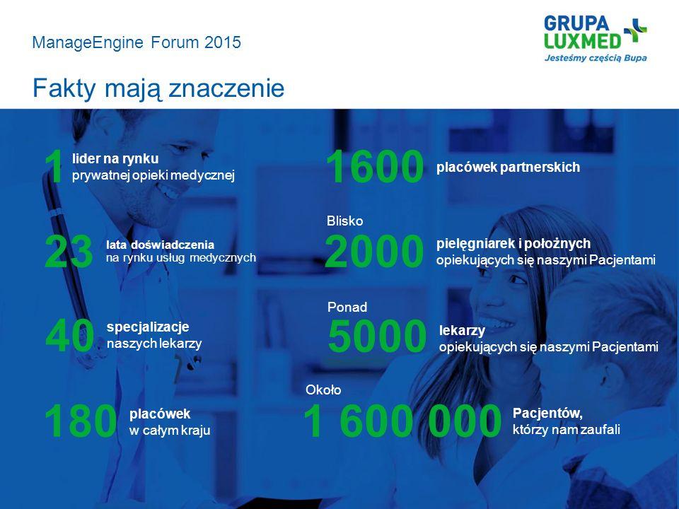 ManageEngine Forum 2015 Fakty mają znaczenie. 1. 1600. lider na rynku prywatnej opieki medycznej.