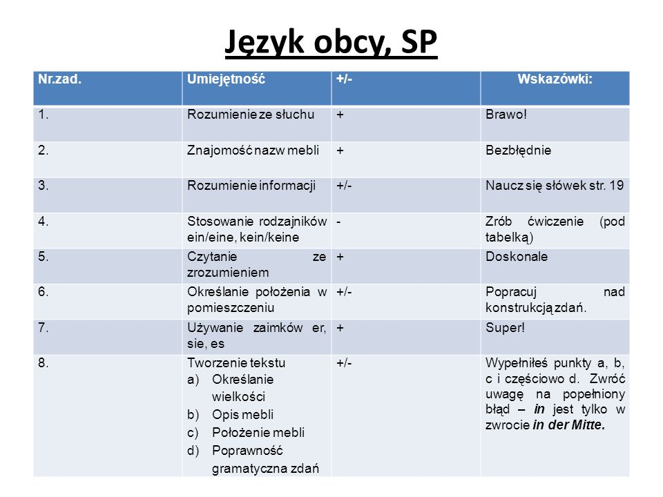 Język obcy, SP Nr.zad. Umiejętność +/- Wskazówki: 1.