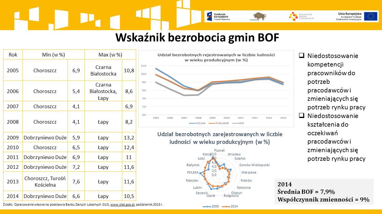 Wskaźnik bezrobocia gmin BOF