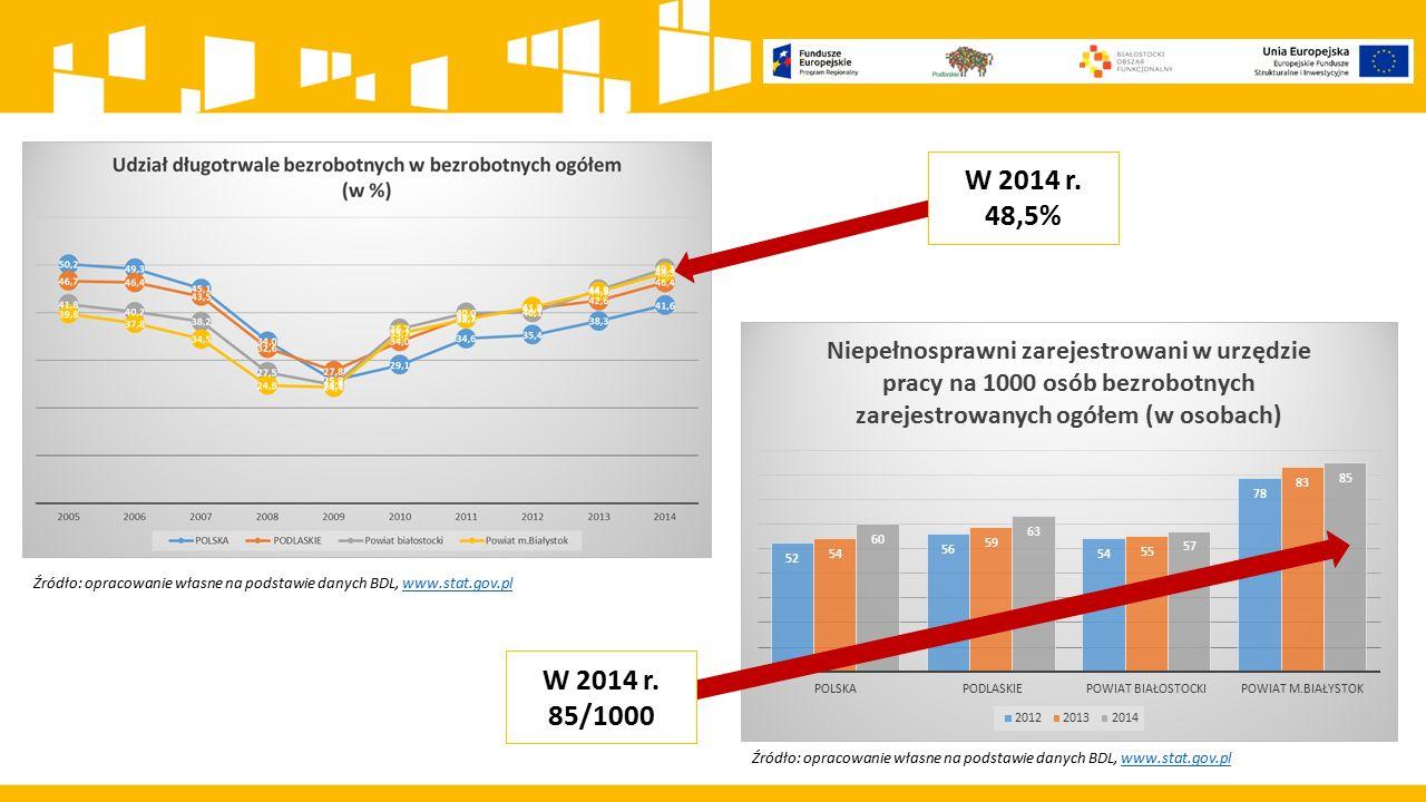 W 2014 r. 48,5% Źródło: opracowanie własne na podstawie danych BDL, www.stat.gov.pl. W 2014 r. 85/1000.