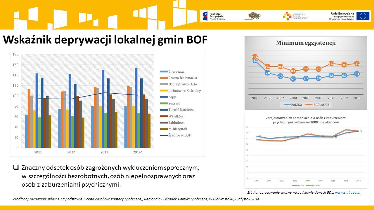Wskaźnik deprywacji lokalnej gmin BOF