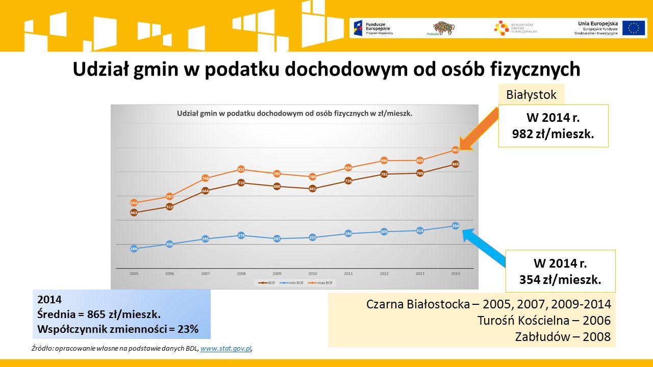 Udział gmin w podatku dochodowym od osób fizycznych