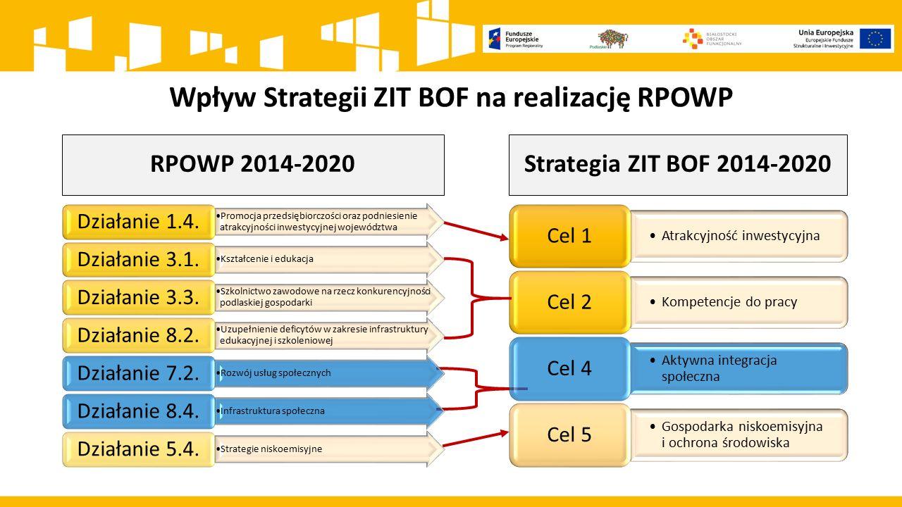 Wpływ Strategii ZIT BOF na realizację RPOWP