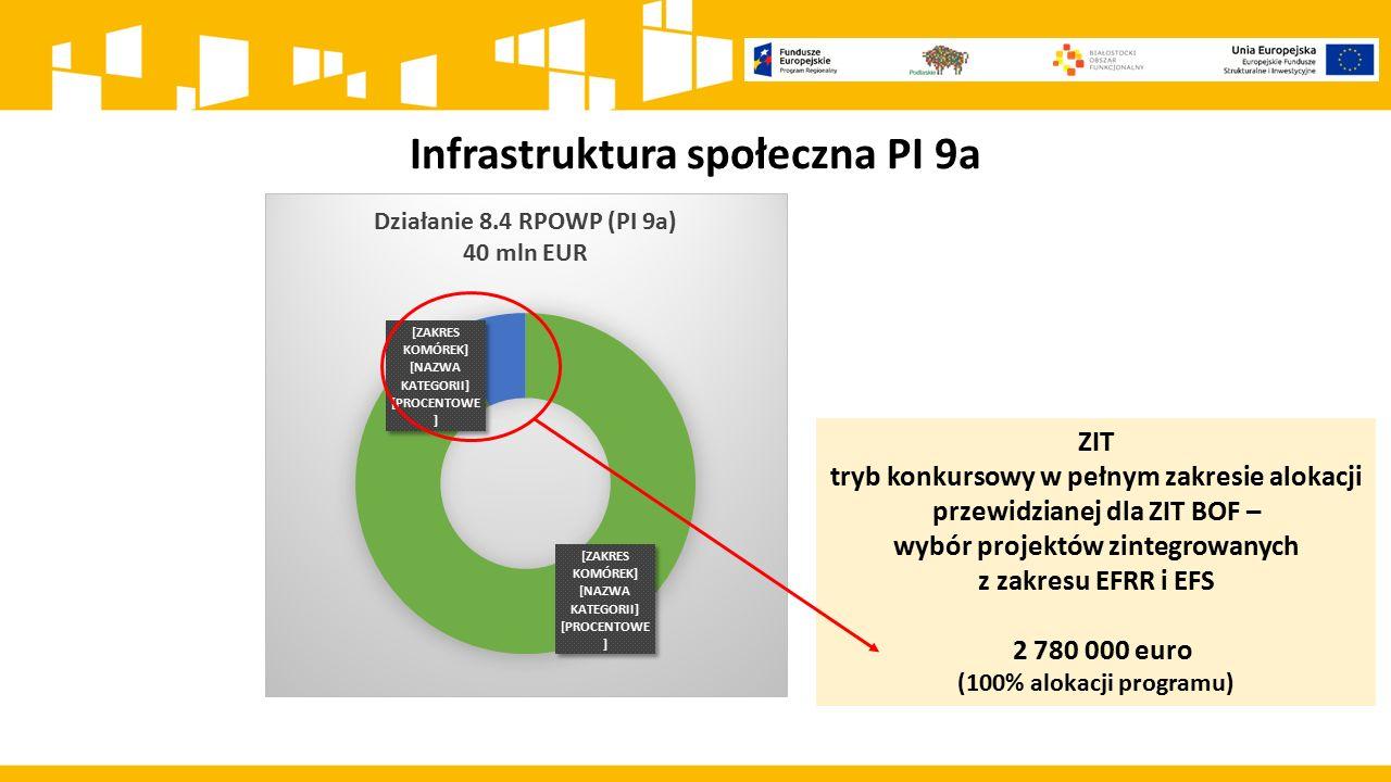 Infrastruktura społeczna PI 9a