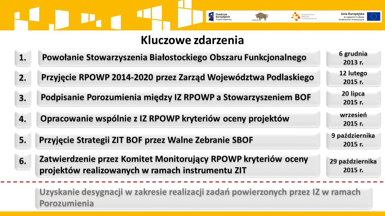 Kluczowe zdarzenia 1. Powołanie Stowarzyszenia Białostockiego Obszaru Funkcjonalnego. 6 grudnia. 2013 r.