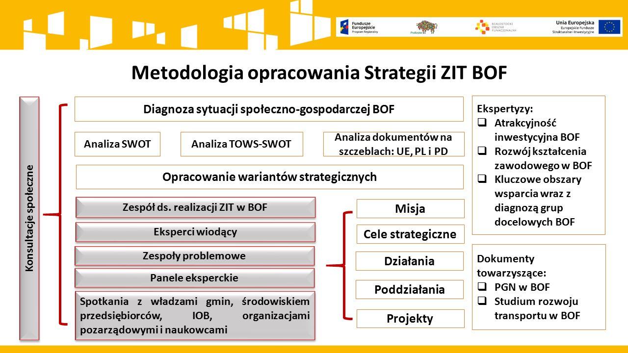 Metodologia opracowania Strategii ZIT BOF