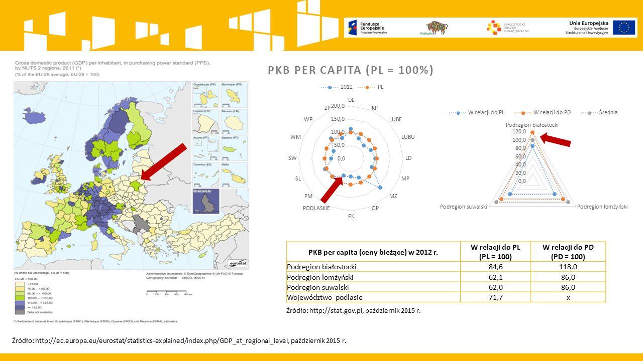 PKB per capita (ceny bieżące) w 2012 r.