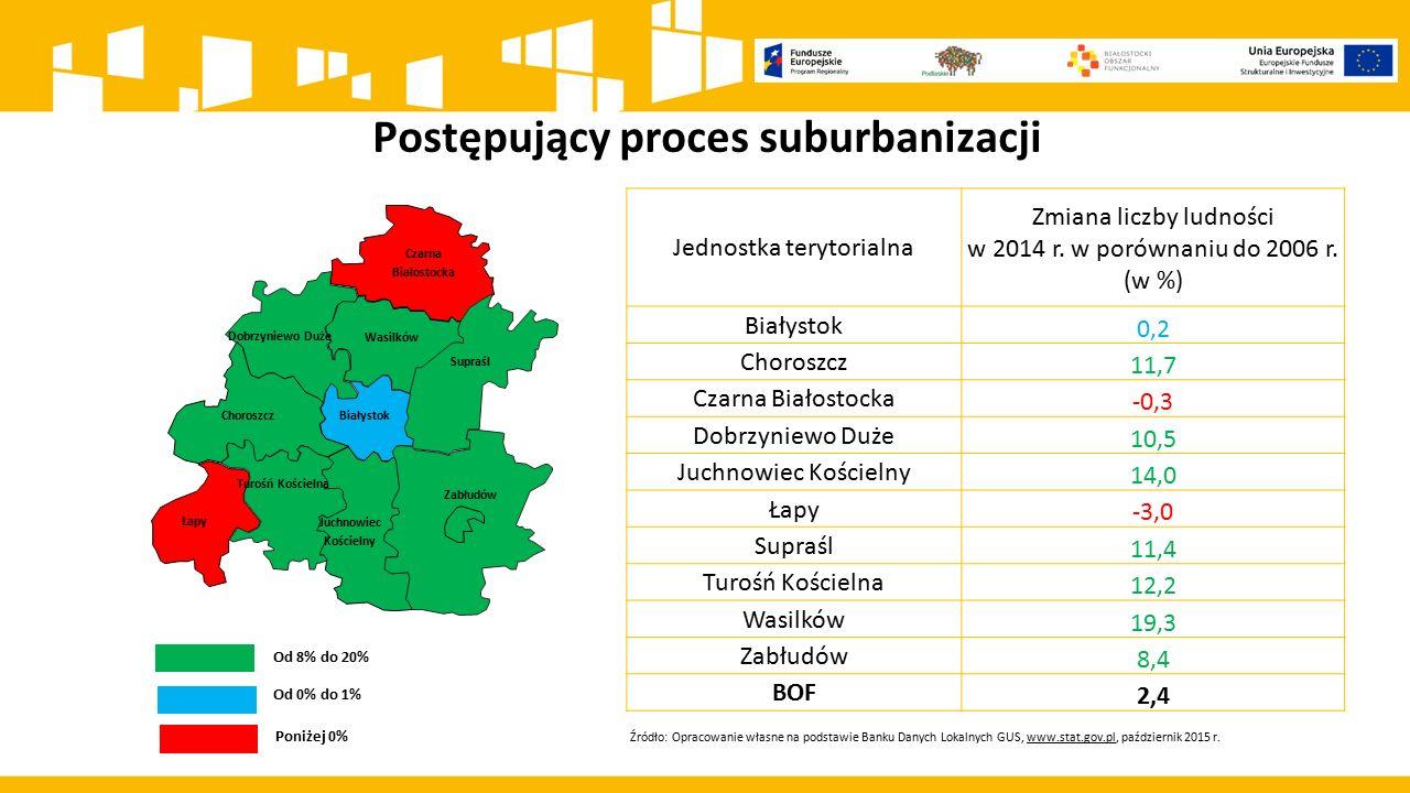 Postępujący proces suburbanizacji