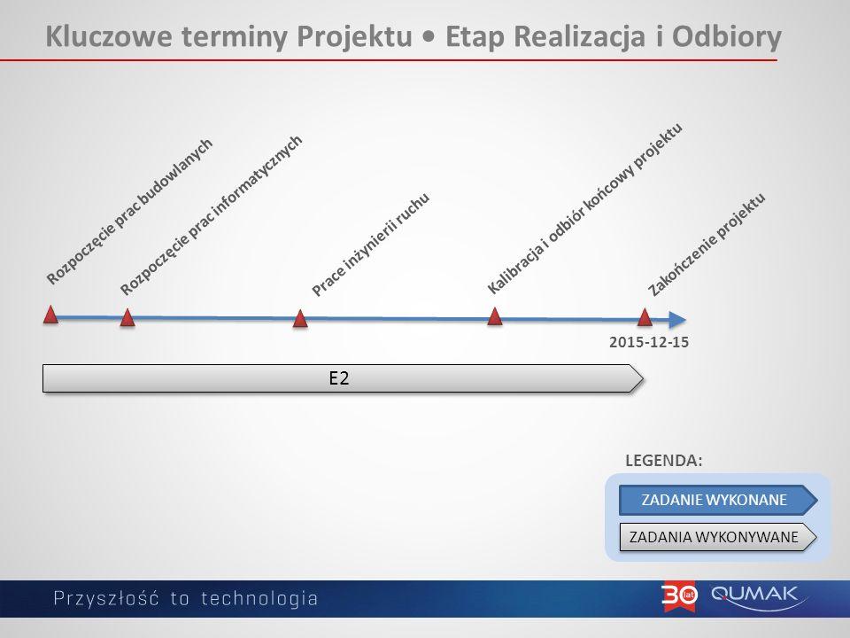 Kluczowe terminy Projektu • Etap Realizacja i Odbiory