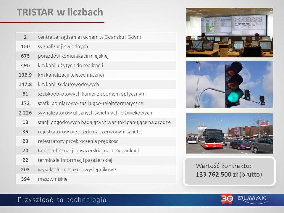 TRISTAR w liczbach Wartość kontraktu: 133 762 500 zł (brutto) 2