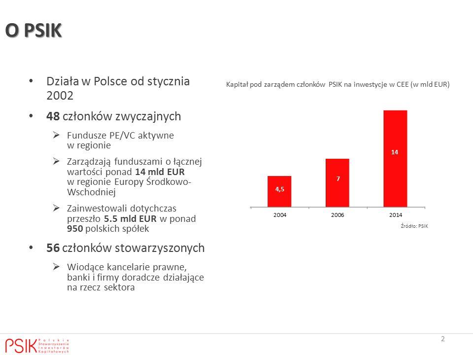 O PSIK Działa w Polsce od stycznia 2002 48 członków zwyczajnych
