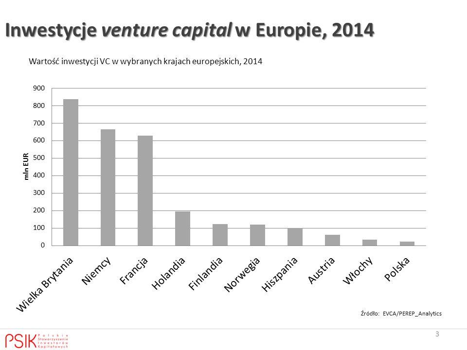 Inwestycje venture capital w Europie, 2014