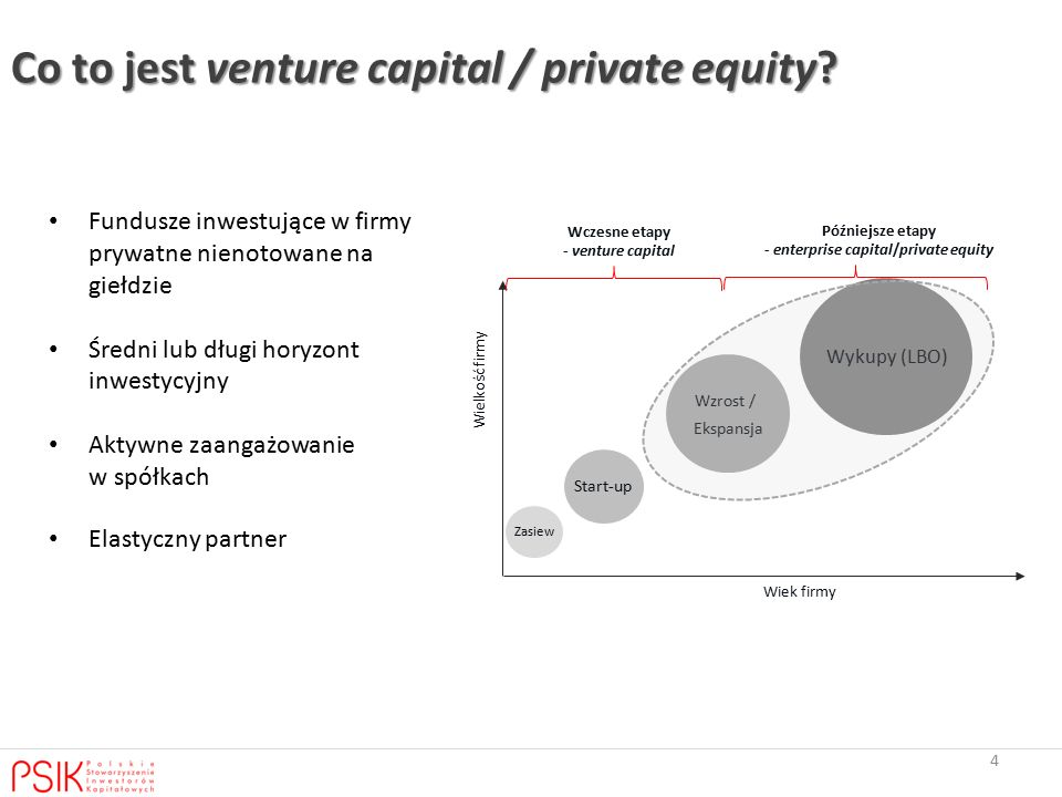 Co to jest venture capital / private equity