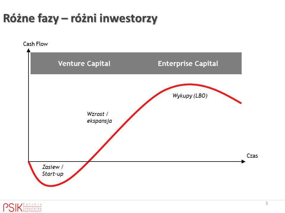 Różne fazy – różni inwestorzy