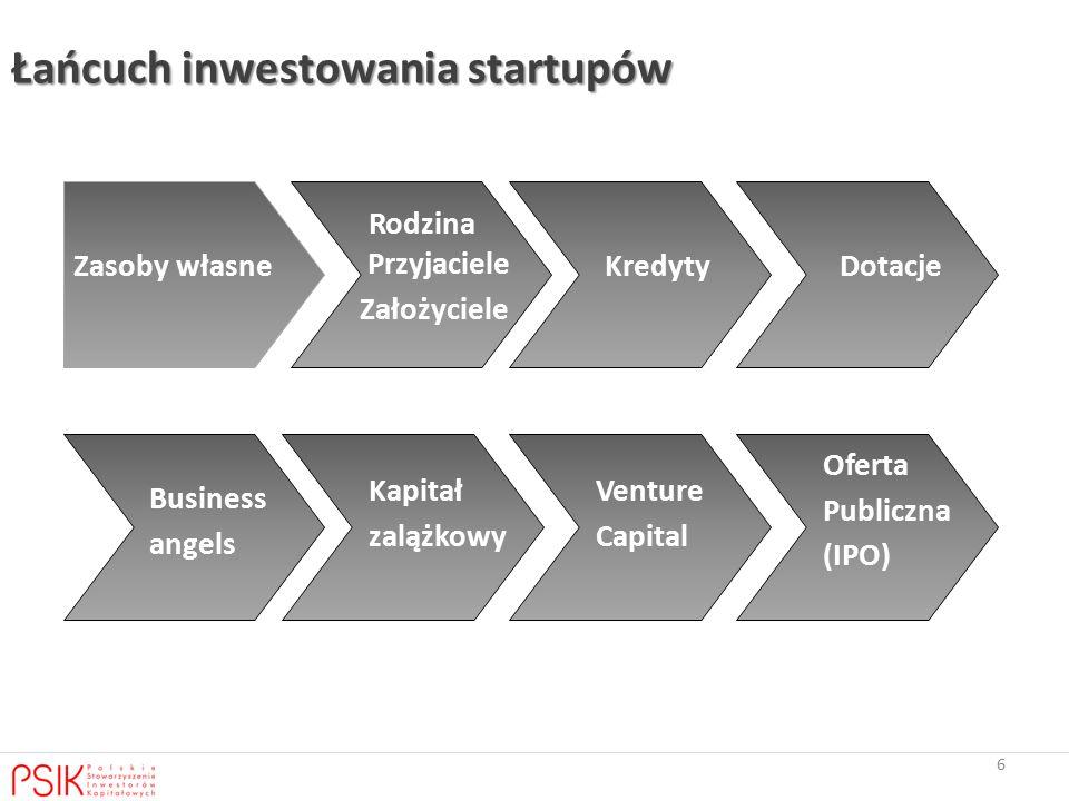 Łańcuch inwestowania startupów