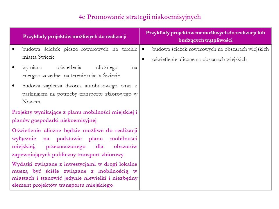 4e Promowanie strategii niskoemisyjnych