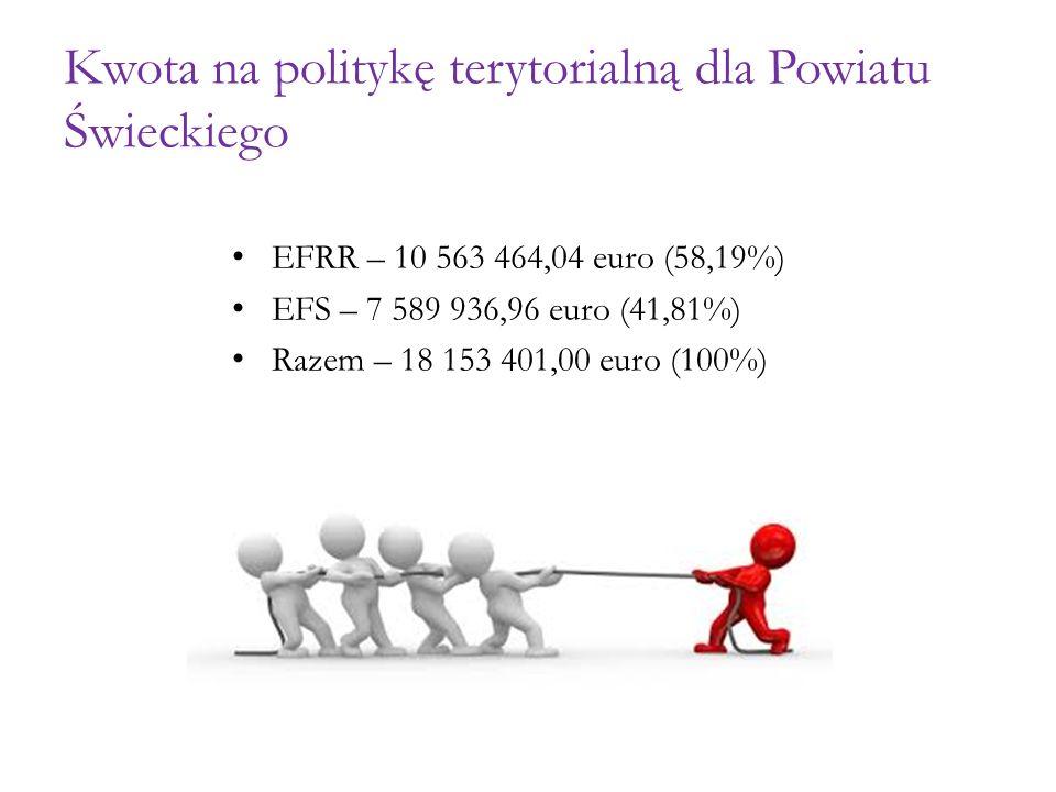 Kwota na politykę terytorialną dla Powiatu Świeckiego