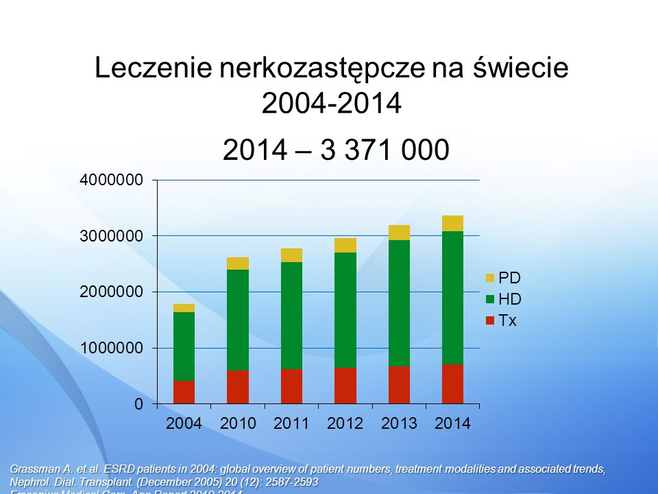 Leczenie nerkozastępcze na świecie 2004-2014