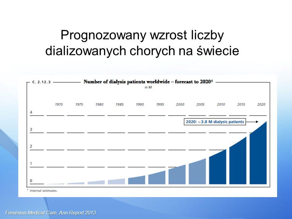 Prognozowany wzrost liczby dializowanych chorych na świecie