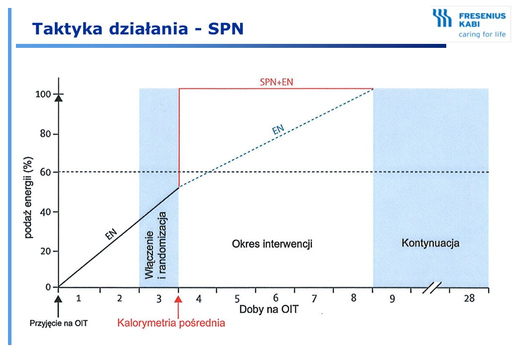 Taktyka działania - SPN