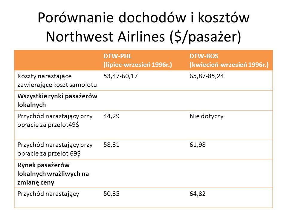 Porównanie dochodów i kosztów Northwest Airlines ($/pasażer)
