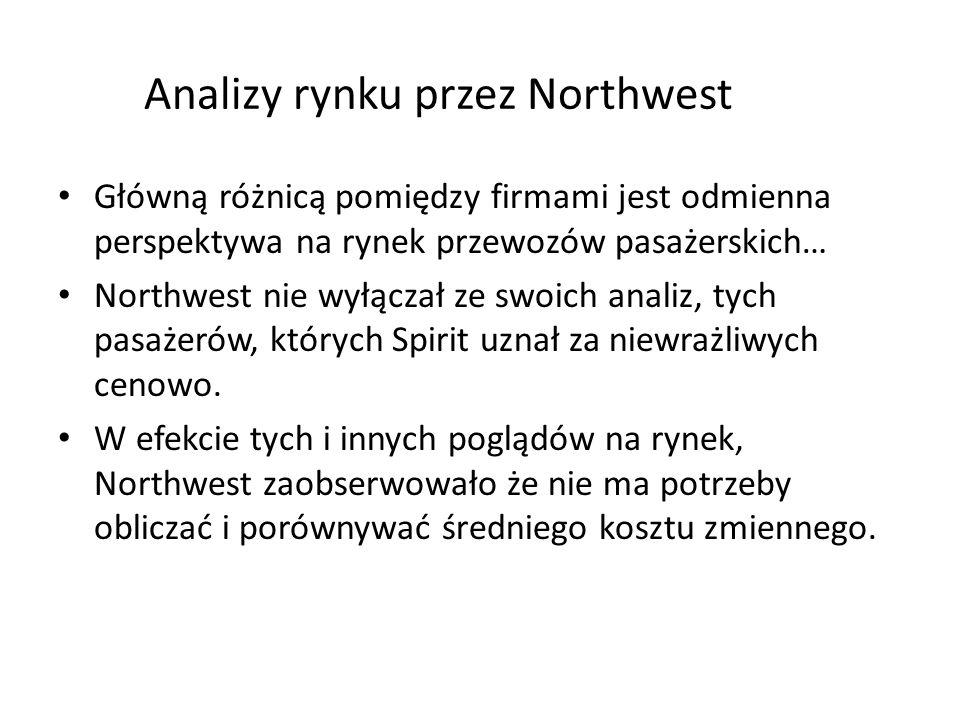Analizy rynku przez Northwest