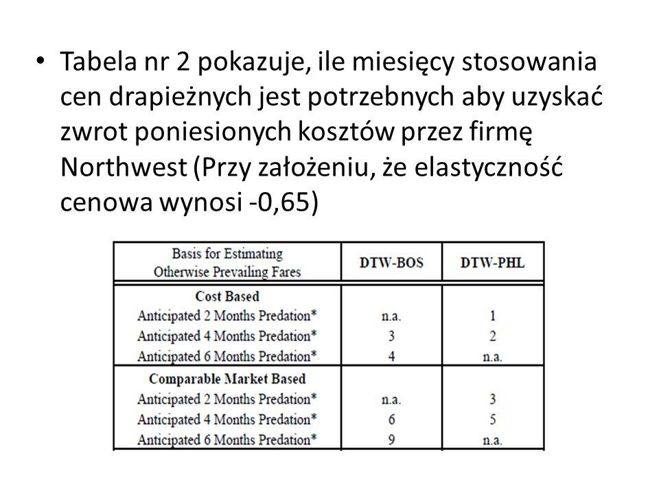 Tabela nr 2 pokazuje, ile miesięcy stosowania cen drapieżnych jest potrzebnych aby uzyskać zwrot poniesionych kosztów przez firmę Northwest (Przy założeniu, że elastyczność cenowa wynosi -0,65)
