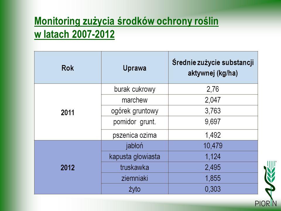 Monitoring zużycia środków ochrony roślin w latach 2007-2012