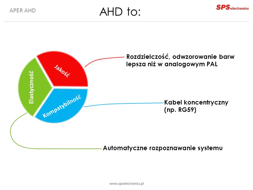 AHD to: APER AHD. Automatyczne rozpoznawanie systemu. Jakość obrazu. Kompatybilność. Elastyczność.