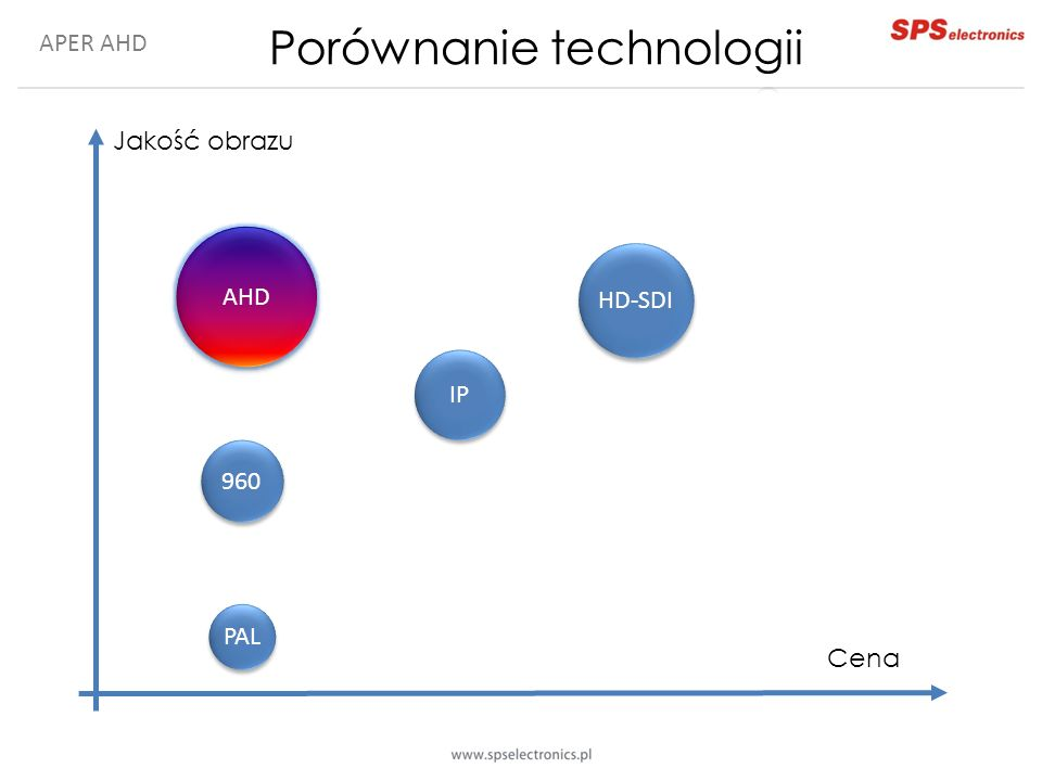 Porównanie technologii