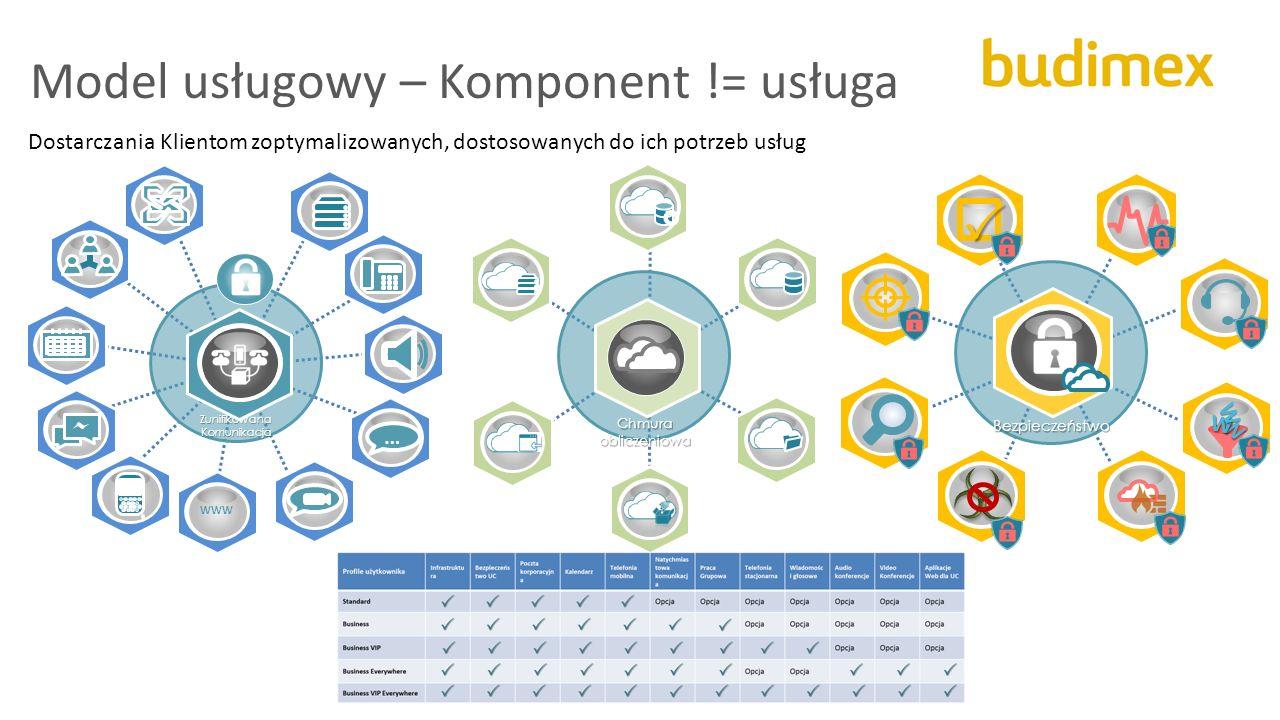 Model usługowy – Komponent != usługa