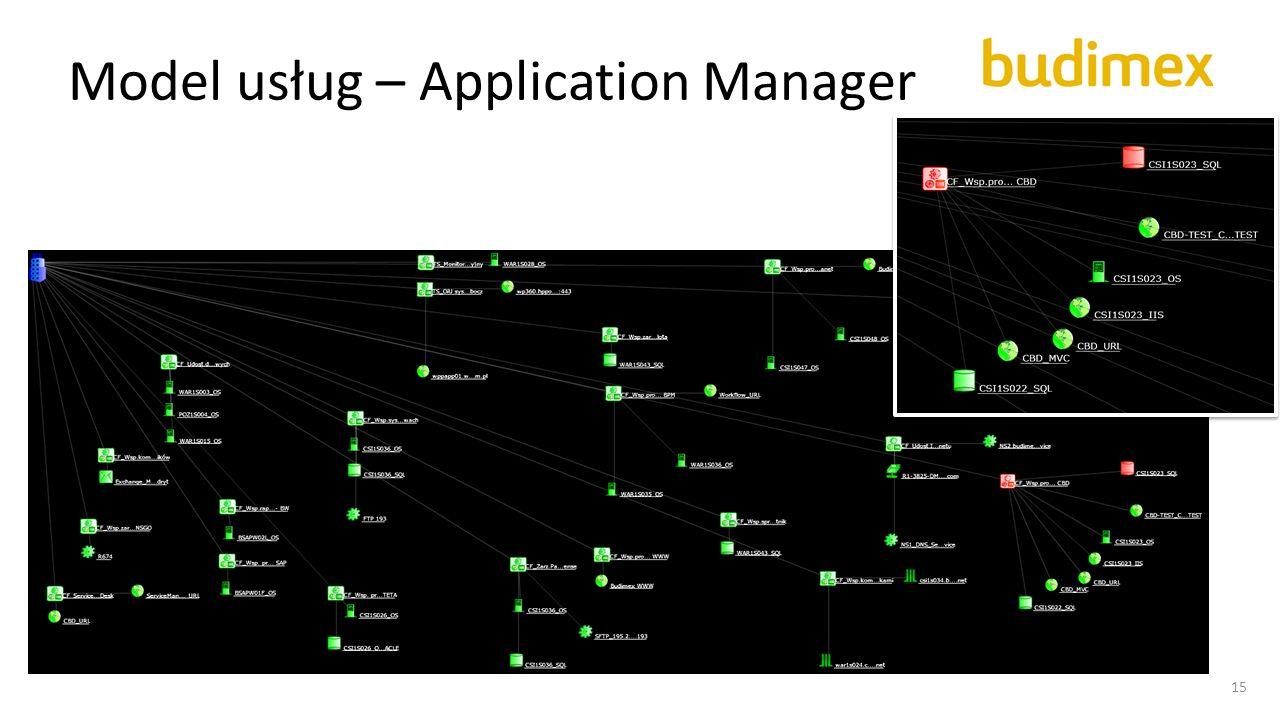 Model usług – Application Manager