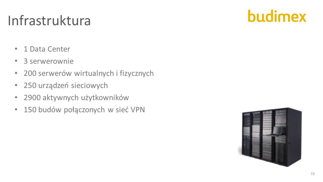 Infrastruktura 1 Data Center 3 serwerownie