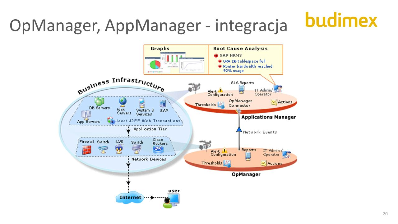 OpManager, AppManager - integracja