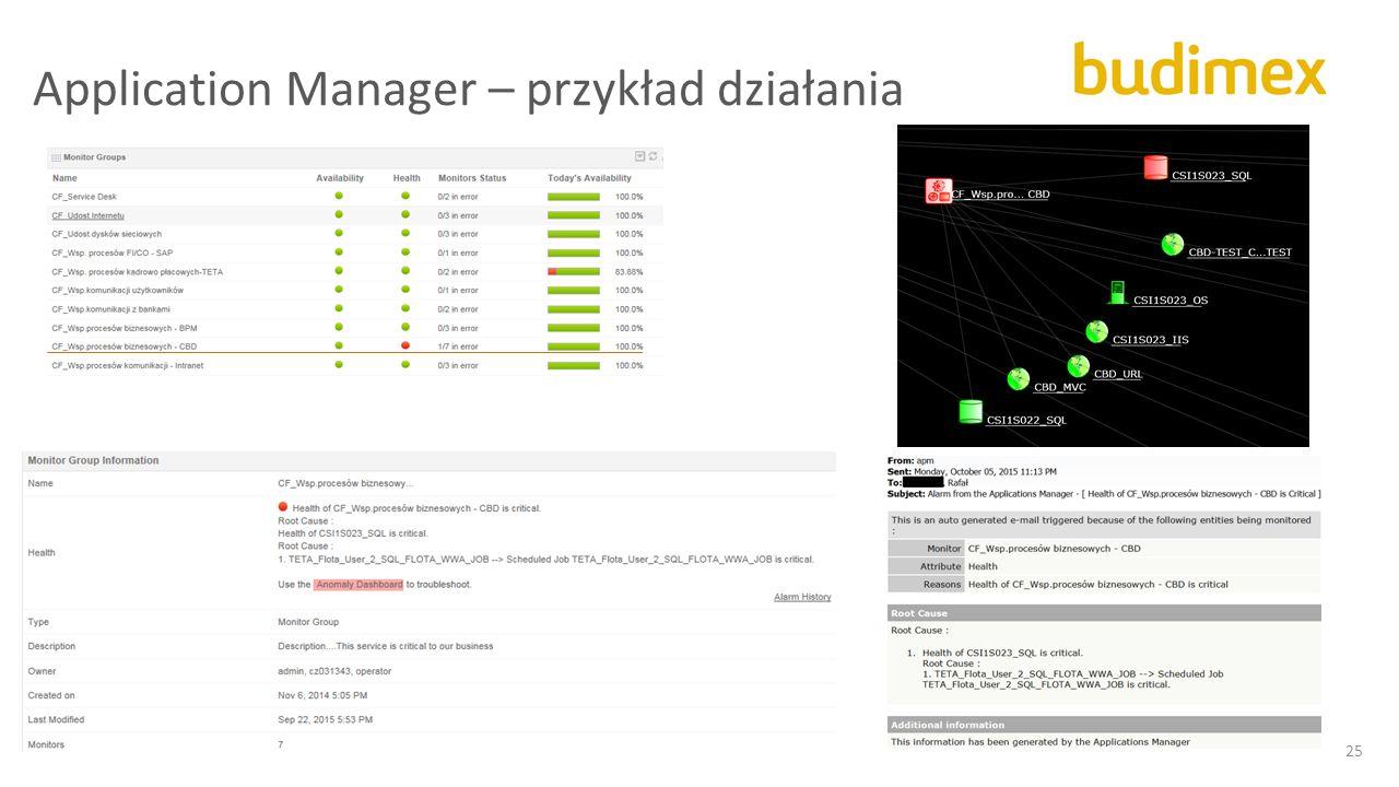 Application Manager – przykład działania