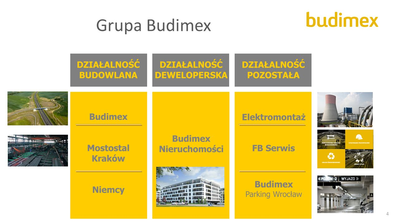 Grupa Budimex