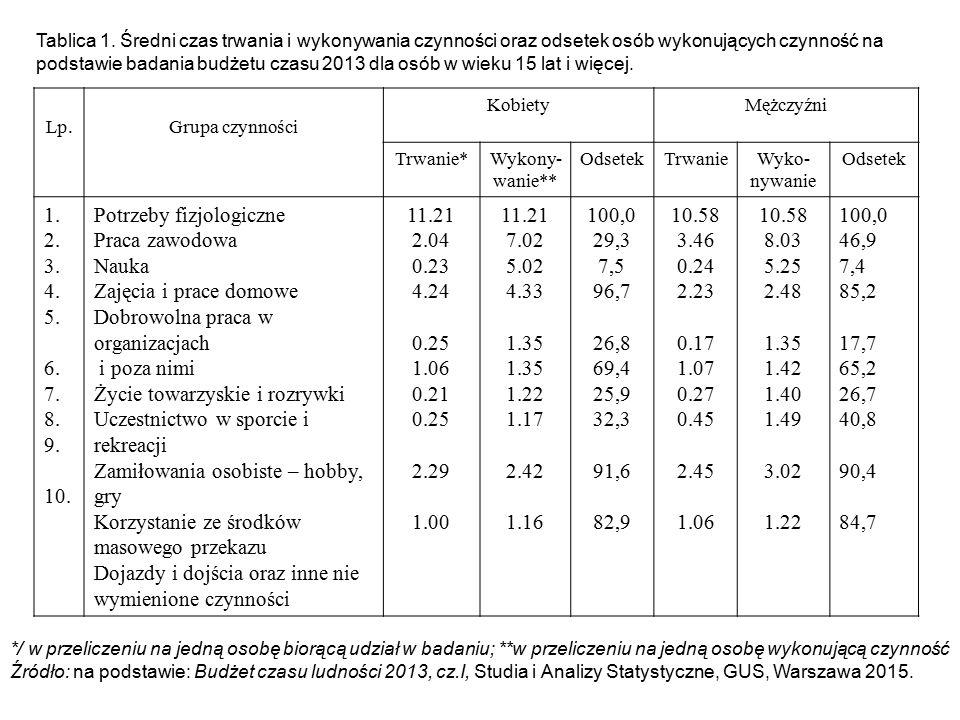 Potrzeby fizjologiczne Praca zawodowa Nauka Zajęcia i prace domowe
