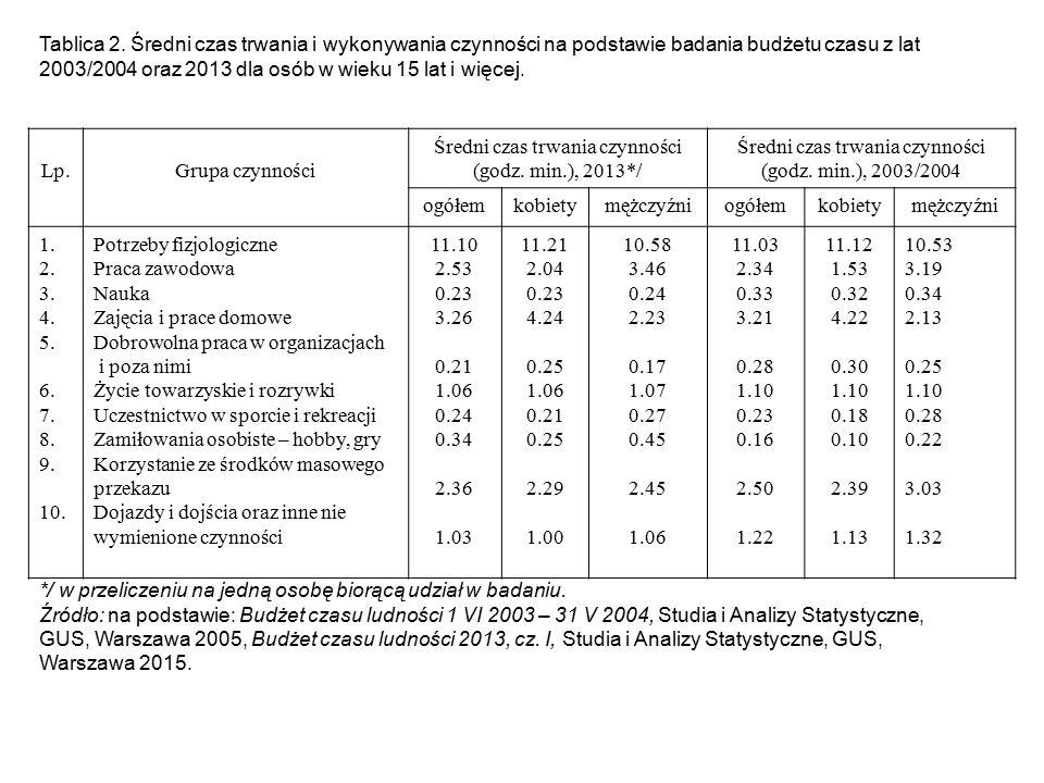 Średni czas trwania czynności (godz. min.), 2013*/