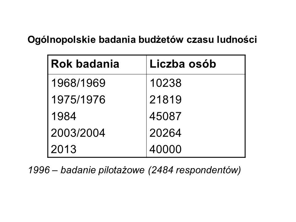 Rok badania Liczba osób 1968/1969 1975/1976 1984 2003/2004 2013 10238