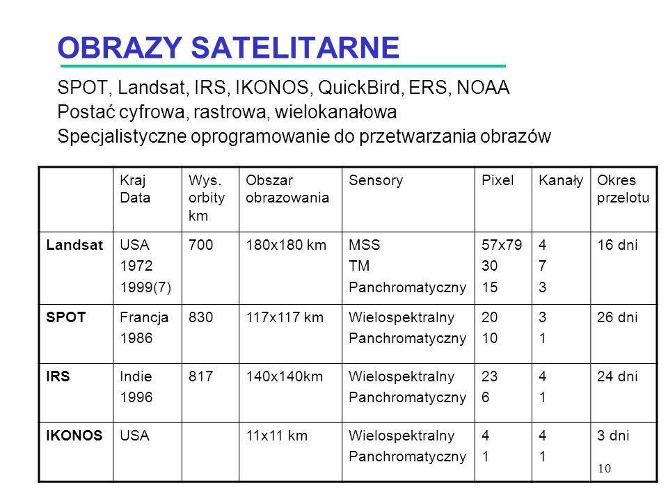 OBRAZY SATELITARNE SPOT, Landsat, IRS, IKONOS, QuickBird, ERS, NOAA